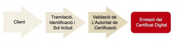 proces de tramitacio del certificat digital
