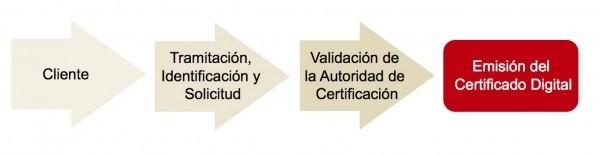 proceso de tramitacion del certificado digital